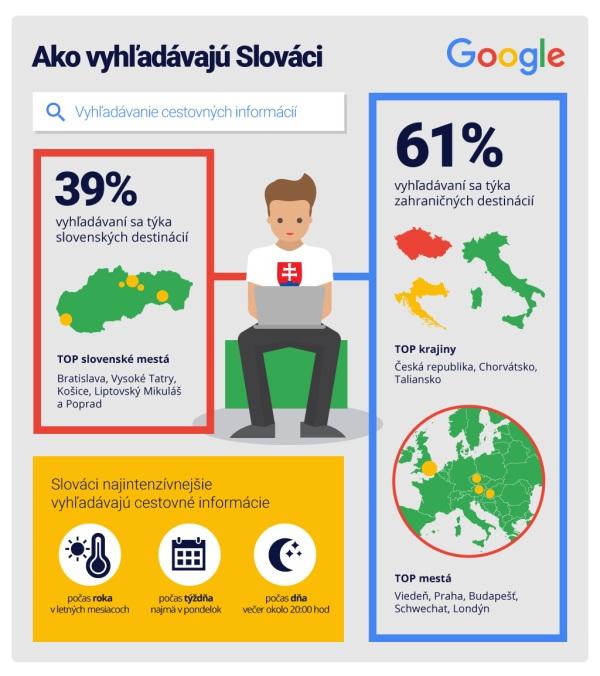Google infografika vyhľadávanie 2016