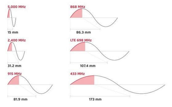 Anténa a signál krivka